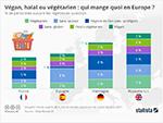 Vegan, halal ou vegetarien