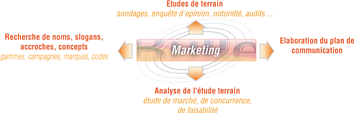 schema-structure-marketing